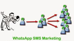 Whats App Messenger application is one such application that has found many users since the past few years as it offers people to send instant messages through text, files sharing, audio, video etc.