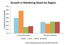 Web Traffic Growth in Europe, Asia, Reveals Marketing Opportunity