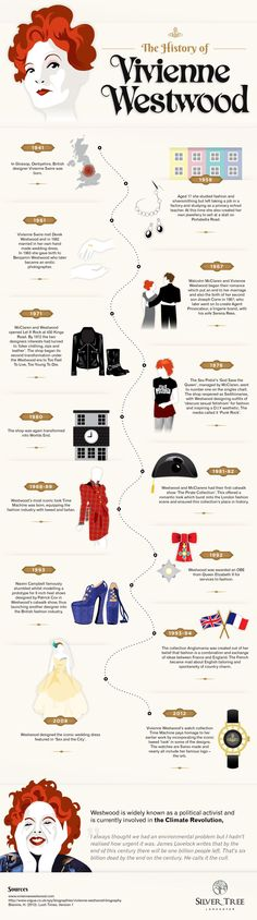 An Infographic detailing the history of Vivienne Westwood, the iconic fashion designer.