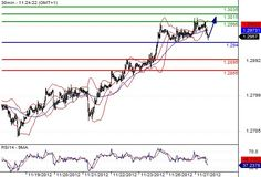 EUR/USD INTRADAY: BULLISH BIAS ABOVE 1.294.  Pivot: 1.294    Most Likely Scenario: Long positions above 1.294 with targets @ 1.2995 & 1.3015 in extension.    Alternative scenario: Below 1.294 look for further downside with 1.2895 & 1.2865 as targets.    Comment: The pair is facing a pull back on its support.    www.tradergroupsignal.com