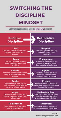 Child safety positive discipline behavior management, positive discipline chart, parenting boys positive discipline, positive discipline for toddlers free p Communication Positive, Discipline Positive, Classroom Discipline, School Discipline, Conscious Discipline, Classroom Behavior Management, Discipline Quotes, Leadership Quotes, Discipline Teenagers