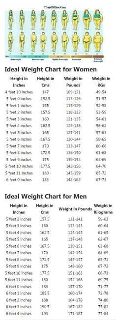 Correct Height and Weight Chart for Women and Men. Find your ideal weight to height ratio and follow the GM diet plan to reach your target weight naturally. No Pills, No Exercise, No Starving. Just eat to your hearts content and lose weight. #dietplansformen