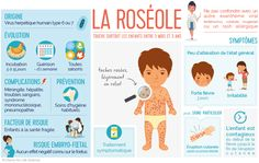 Science infographic and charts infographie Roséole Infographic Description infographie Roséole - Infographic Source - Health Icon, Health And Wellness, Health Facts, Health Quotes, New Years Poster, Health Challenge, Health Logo, Health Magazine, Health Articles