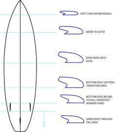 Surfboard Rail Design - Greenlight Surfboard Design Guide – Greenlight Surf Supply