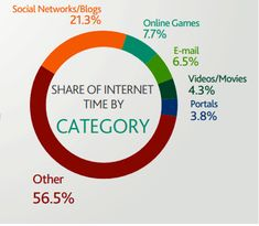 State of the Media: U.S. Digital Consumption Report, Q3-Q4 2011. The study found Internet users spend 21.3% of their time on social networking sites. This report shows a much smaller percentage of time spent on Internet portals like Yahoo!