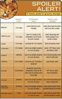 Shelf life of foods etc...
