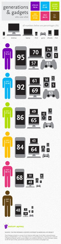 Technology Ownership According to Age Infographic | Apartment Therapy