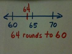 Rounding on an Open Number Line - Math Coach's Corner