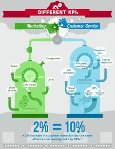 Marketing & Customer service. The difference and need for cohesion #Infographic