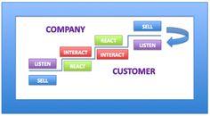 4 semplici step per far comprendere le potenzialità dei Social Media