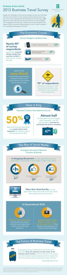 How Is Social Media Influencing Business Travel?