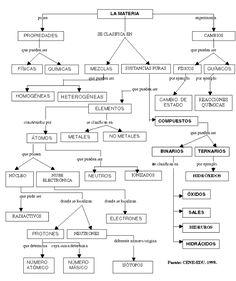 Resultado de imagen para tipos de compuestos organicos