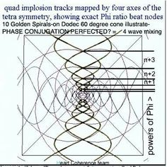 Phase Conjunction