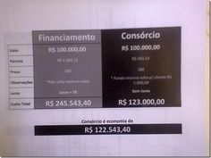 RS Notícias: Financiamento X Consórcio–Veja as vantagens de faz...