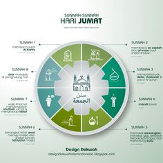 Hijrah Islam, Doa Islam, Islamic Inspirational Quotes, Islamic Quotes, Jumat Mubarak, Words Quotes, Life Quotes, Qoutes, All About Islam