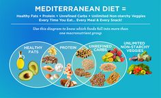 Become an expert on the Mediterranean Diet with this easy formula.