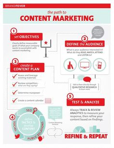 The Path To Content Marketing [INFOGRAPHIC]
