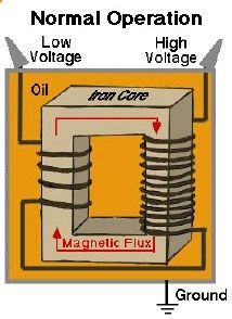 High Voltage Reduces Power Losses Check more at…