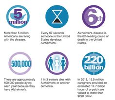 Alzheimer's disease - share the facts. www.alz.org/facts #alzheimers #tgen #mindcrowd www.mindcrowd.org