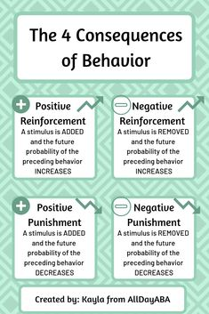 Do you know what the 4 consequences of behavior are? Positive and negative reinforcement, positive and negative punishment. We break down this difficult concepts into one easy-to-understand infographic! #consequences #consequencesofbehavior #positivereinforcement #negativereinforcement #positivepunishment #negativepunishment #ABA #appliedbehavioranalysis #BCBA #BCaBA #RBT #allthewaystoaba #reinforcement #punishment #functionsofbehavior #behavioranalysis #behaviortherapy #behaviormanagement