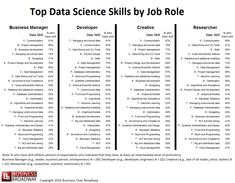 Table 1. Top Data Science Skills by Job Role. Click image to enlarge.