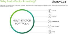 """DHANAYOGA is pleased to introduce select Multi-Factor EQUITY and FIXED INCOME Portfolios (USD and INR denominated) aimed at Resident Indian, Non Resident Indian (NRI) and International investors.  Multi-Factor strategies enable  diversification that combining exposures to multiple drivers of returns — otherwise known as """"factors"""" — can help soften the effect of draw downs. New Launch, Investors, Stock Market, Factors, Product Launch, Draw, Indian, Marketing, To Draw"""