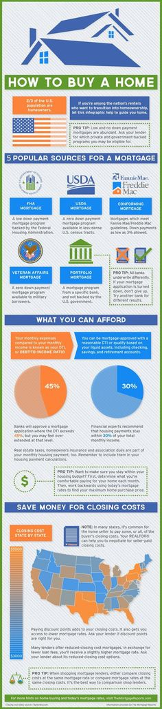 How To Buy A Home : Infographic via The Mortgage Reports