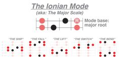 The Phrygian Mode for Guitar - Guitarist Guide to Playing and Understanding Modes Music Guitar, Guitar Chords, Cool Guitar, Playing Guitar, Learning Guitar, Guitar Sheet, Sheet Music, Pink Floyd, Pentatonic Scale Guitar