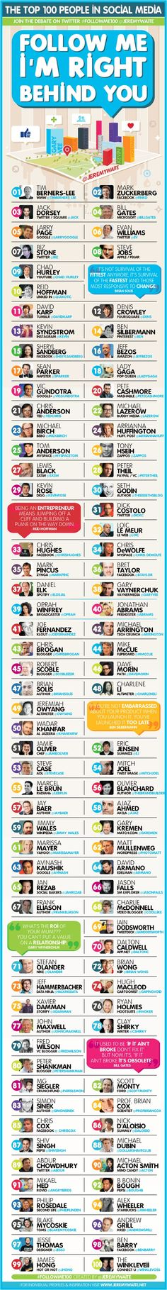 Someone's Opinion: The Top 100 People in Social Media to Follow #SocialMedia #Infographic