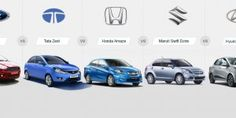 Page 2 of Car Buying Tips - Guide for Purchasing, Driving and Maintaining Cars - Auto Portal Compare Cars, Car Buying Tips, Driving Tips, Used Cars, Competition, Ford