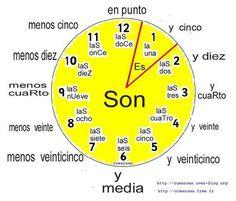Cómo se dice la hora en español? | ProfeDeELE.es | español ...