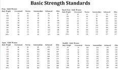 9 Best Weightlifting Standards images in 2015 | Lift heavy, Weight