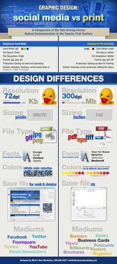Do you know the differences between graphic design specification differences between social media and print media?