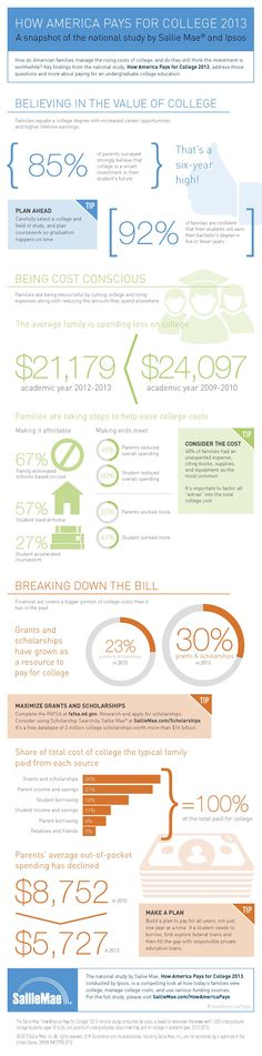 How America Pays for College 2013