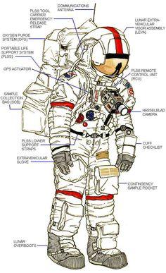 Resultado de imagem para astronauten anzug