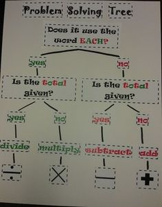 Problem Solving Operation Tree - Poster by Meagan White Math Charts, Math Anchor Charts, Division Anchor Chart, Thinking Maps Math, Map Math, Problem Solving Activities, Math Words, Math Intervention, 3rd Grade Math