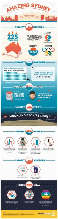 Amazing Sydney Infographic | East Coast Car RentalsEast Coast Car Rentals Blog