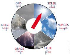 DIY une roue du temps qu'il fait (météo) dans l'esprit Montessori pour les enfants. Roue à télécharger et monter soi-même. Tuto