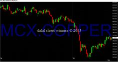 Dalal street winners blog: copper support and resistance levels march 2015