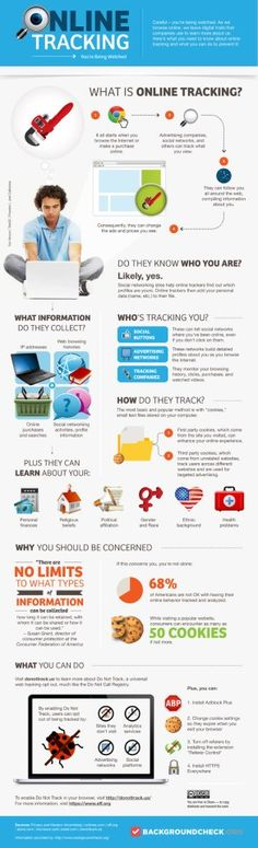 Online Tracking infographic