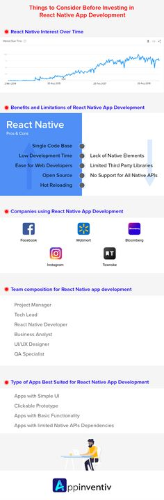 The list of important considerations every app entrepreneur should know before investing in React Native app development. App Development Cost, App Development Companies, Infographics Design, React Native, Open Source, Consideration, Mobile App, Nativity, Entrepreneur