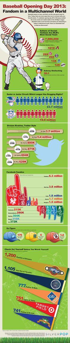 2013 MLB Opening Day Social Media Trends