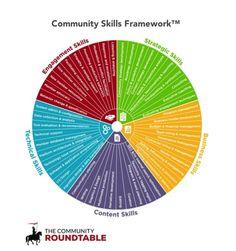 CommunitySkillsFramework TheCR