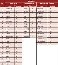 Tabel periodik unsur kimia berdasarkan nama warna dan jenis dan unsur senyawa dan campuran kimia beserta penjelasan rumus tabel urtaz Images