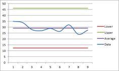 Fred Pryor Seminars_Excel Control Chart_figure 1
