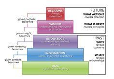 DIKW Model  data_driven_decisions