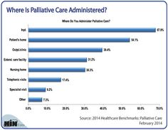 Nearly 68 percent of respondents to the Healthcare Intelligence Network's first annual Palliative Care survey in February 2014 said they administer palliative care in an inpatient (inpt.) setting. We wanted to see where else palliative care is administered.  Excerpted from 2014 Healthcare Benchmarks: Palliative Care http://store.hin.com/2014-Healthcare-Benchmarks-Palliative-Care_p_4808.html
