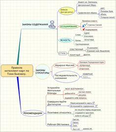 Ментальные карты - структурирование информации