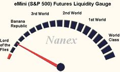 """@nanexllc:eMini getting tossed around like a rag doll. We're nearing lord of the flies territory: $ES_F """" @acardenasfx"""