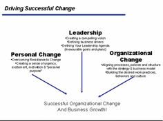 Driving Successful Change